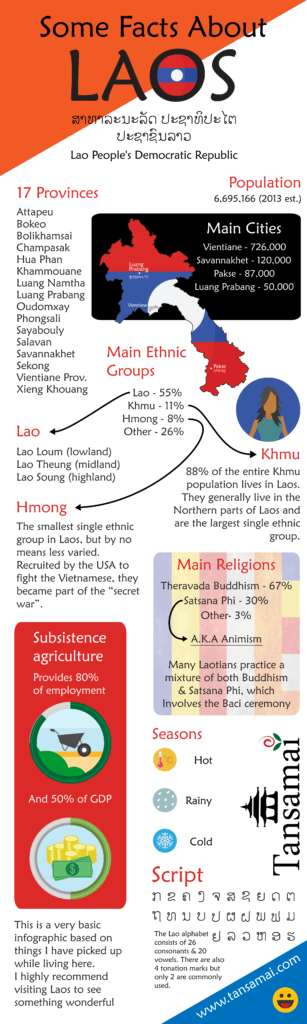 Information about Laos